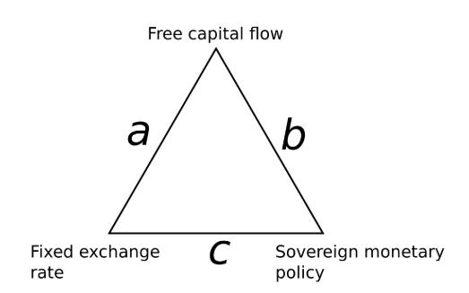Monetary Policy Trilemma