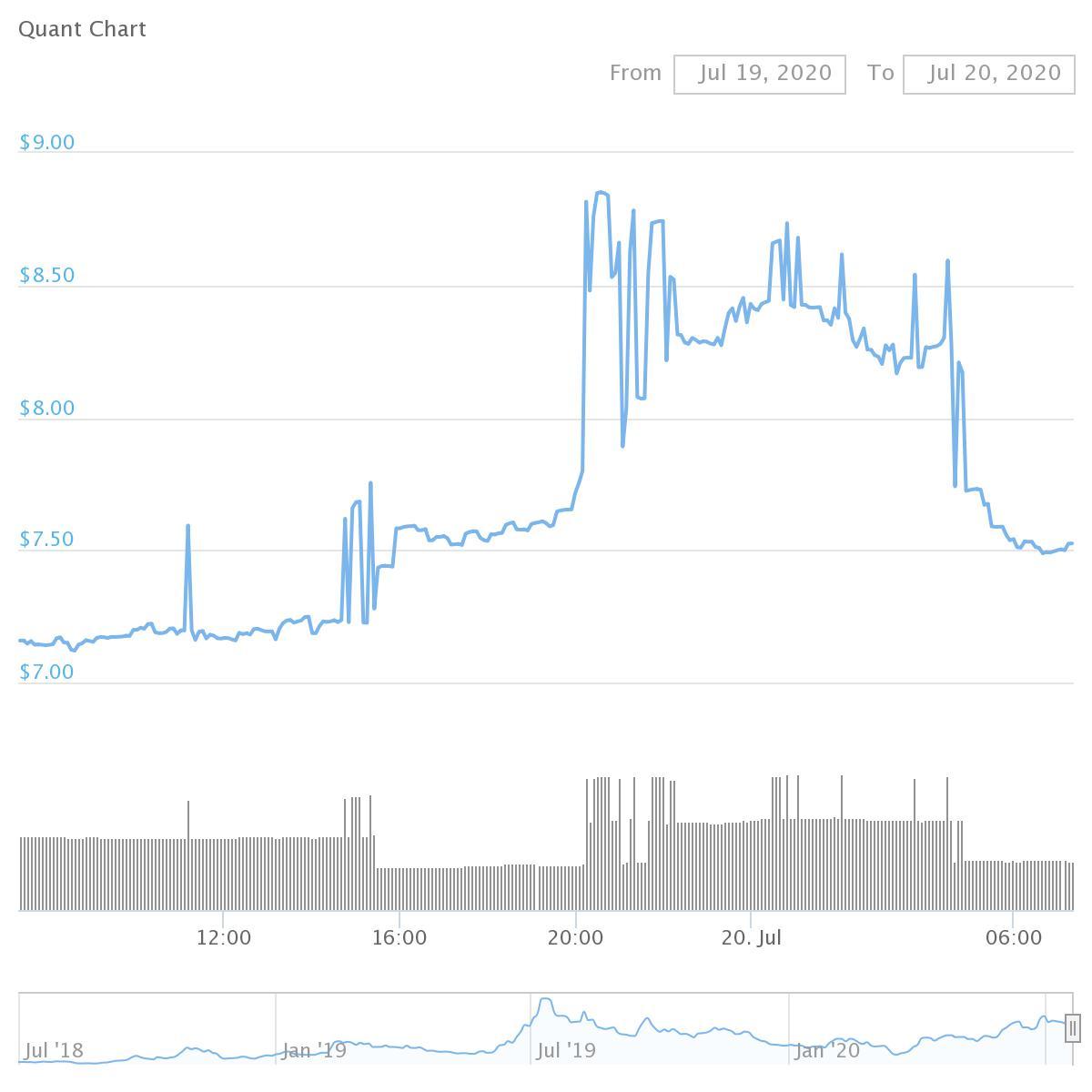 Quant  chart