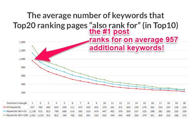 """Images of a graph shows example of average number of keywords that Top20 ranking pages """"also rank for"""" (in Top10)."""