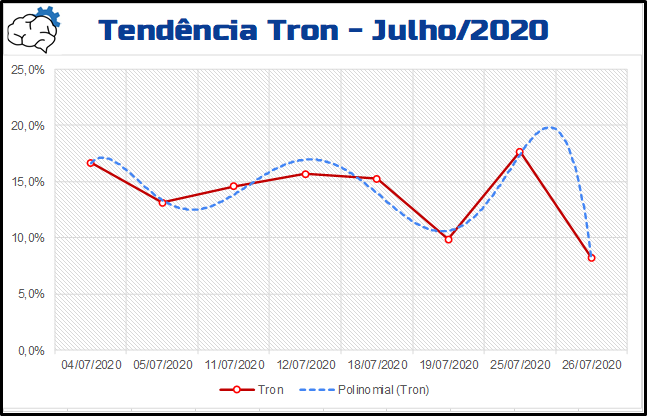 metanalysis-julho-tendencia-tron