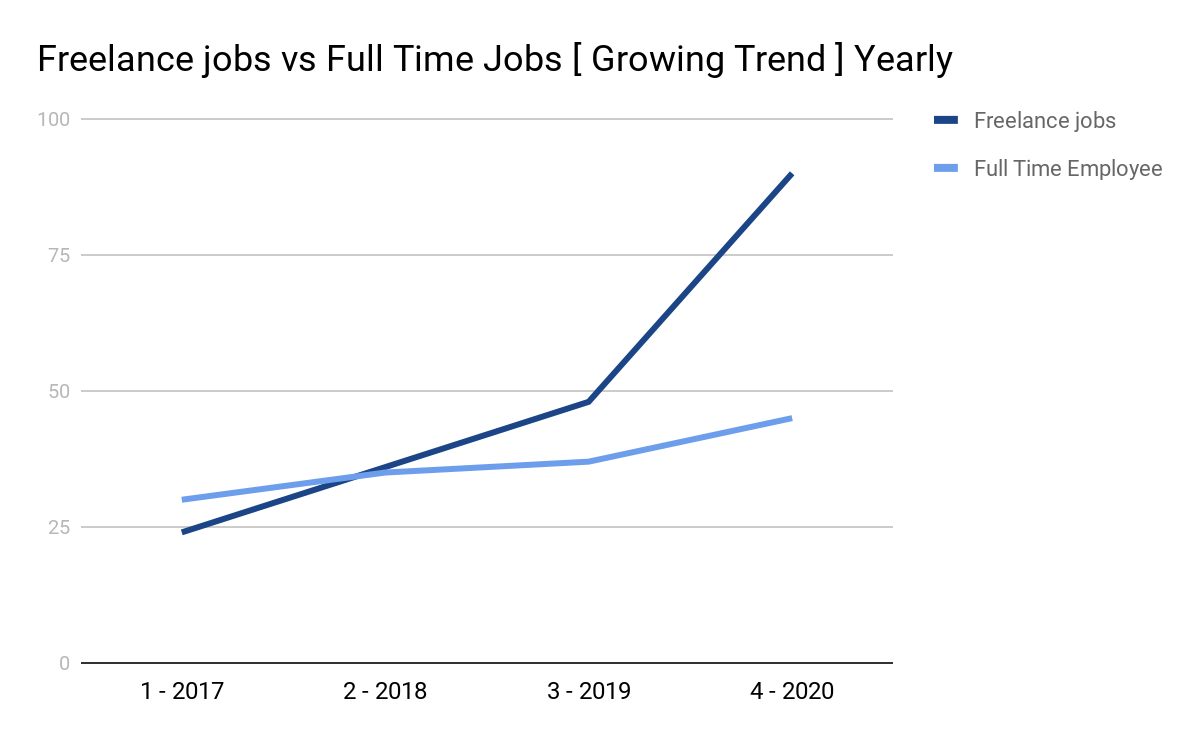 Freelance Jobs vs Full Time Jobs [ Growing Trend ] Yearly | Rockerstop