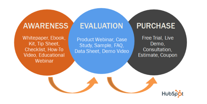 HubSpot describes the content appropriate for each stage of the buying process.