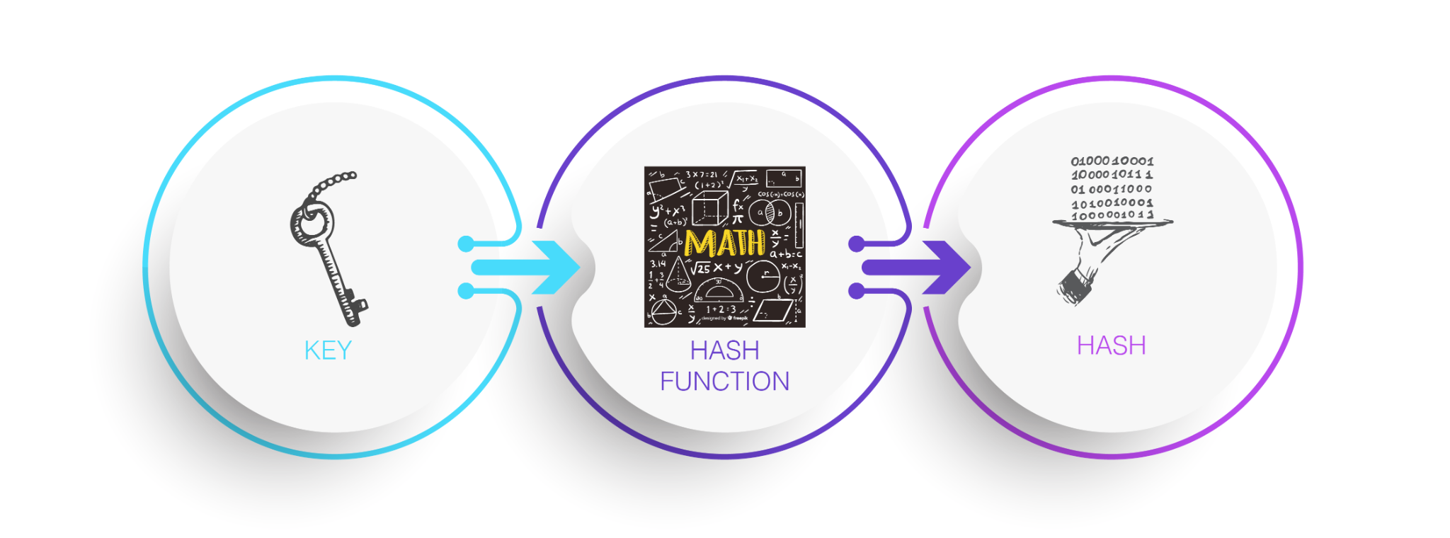 how hashing works