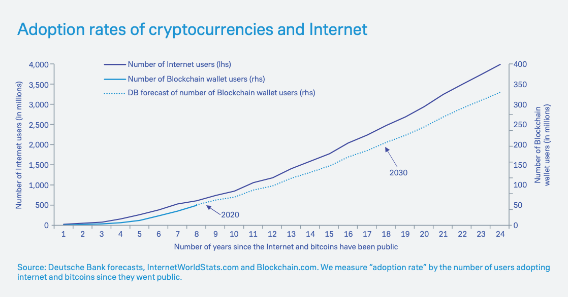 graph of cryptocurrency adoption rate and number of internet users over the years