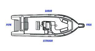 Resultado de imagen de babor de un barco