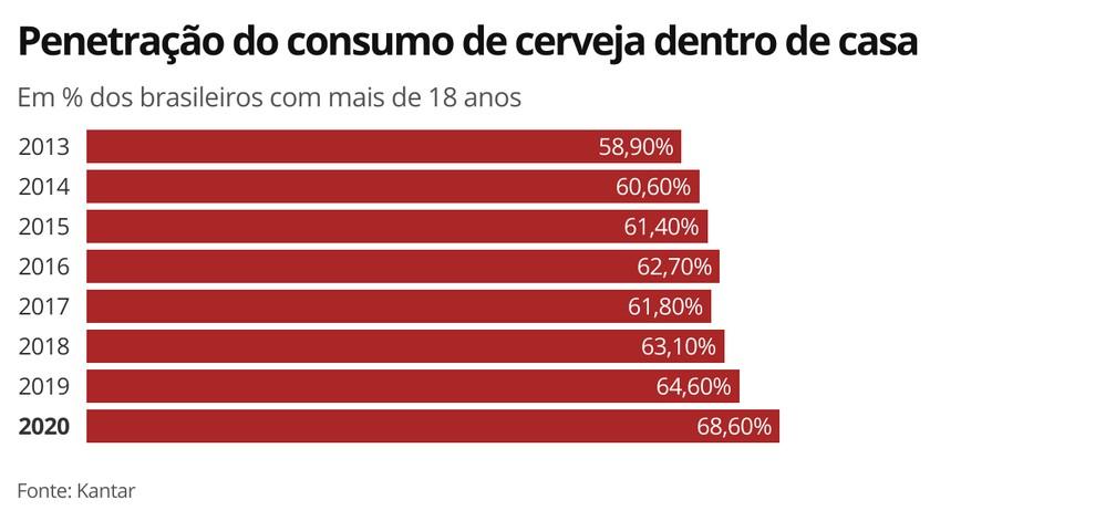 Penetração do consumo de cerveja dentro de casa — Foto: Economia G1