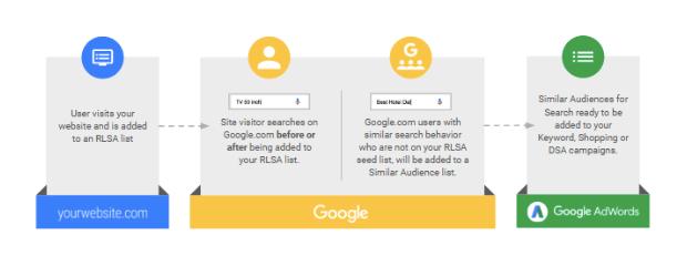 RLSA lists
