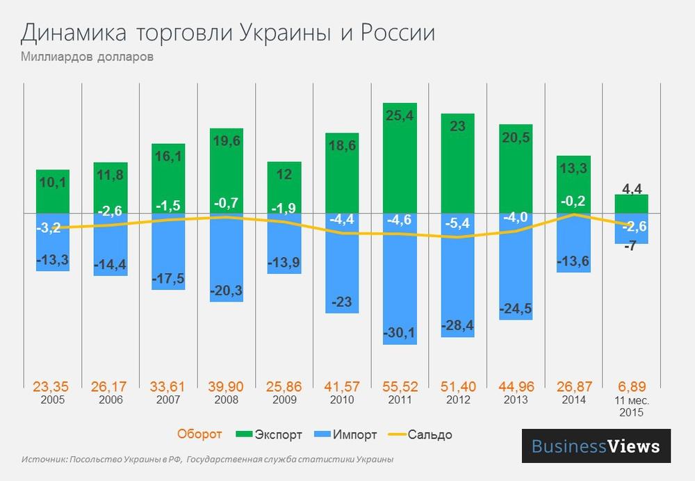 Торговля между Украиной и Россией