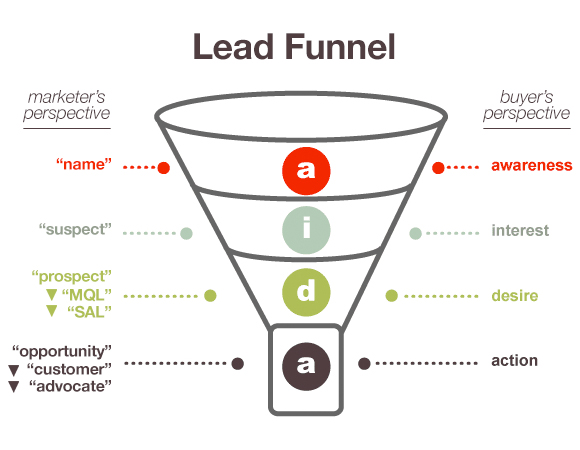 Lead Funnel Diagram