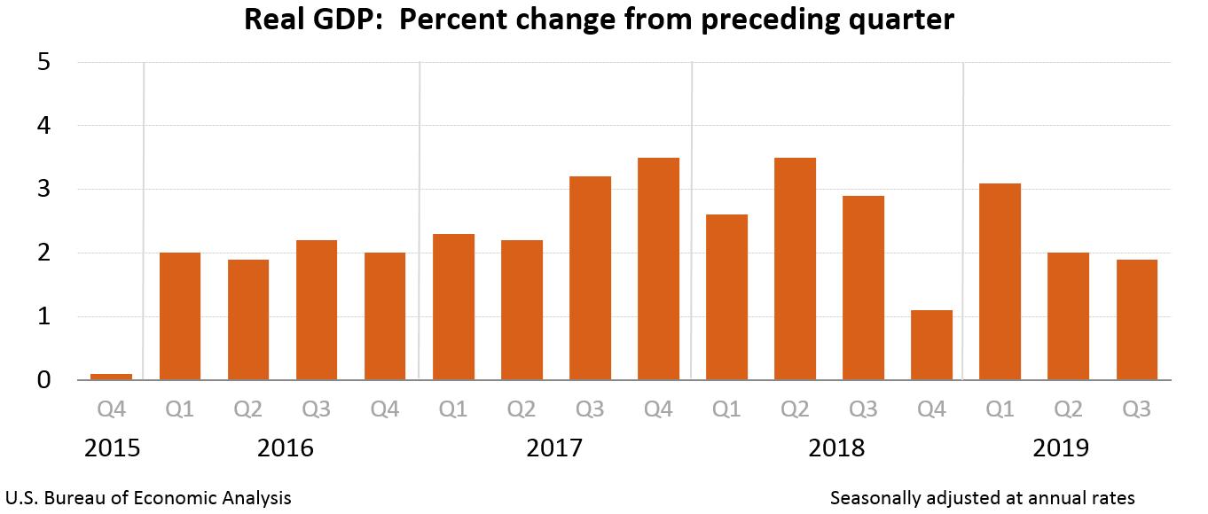 US Economy Q3 Report