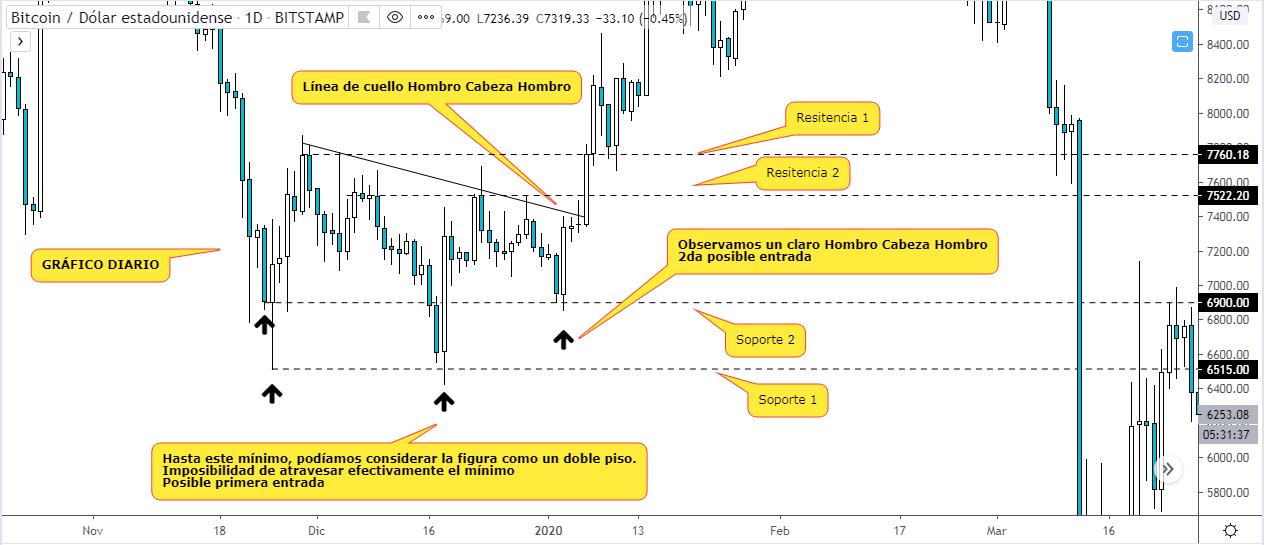 Curso de trading sobre correlación de temporalidades - Gráfico BTC USD. Fuente Tradingview.