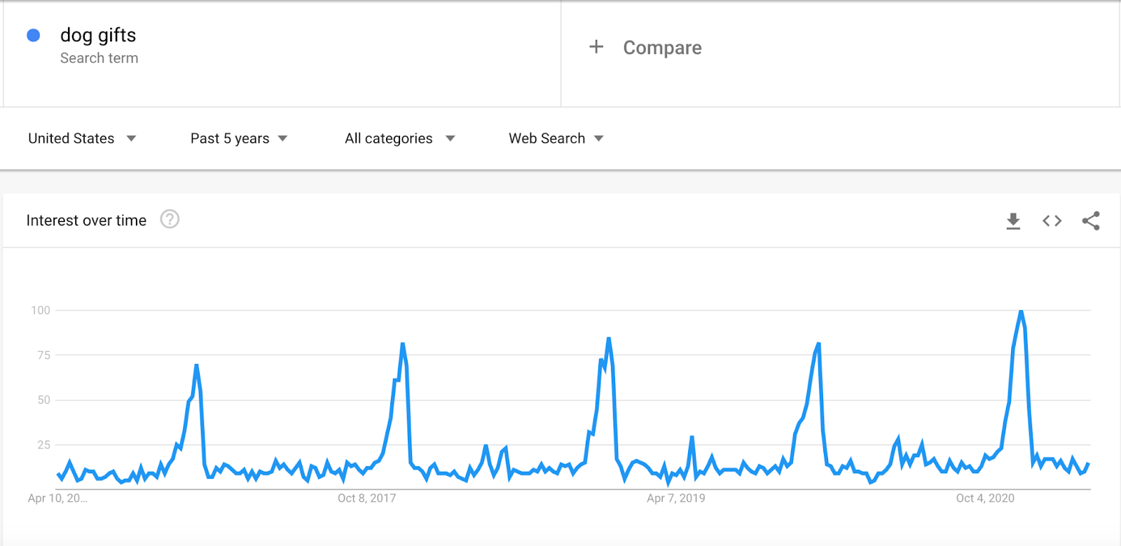 Image of google trends data