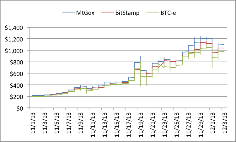 Average Bitcoin Price Difference