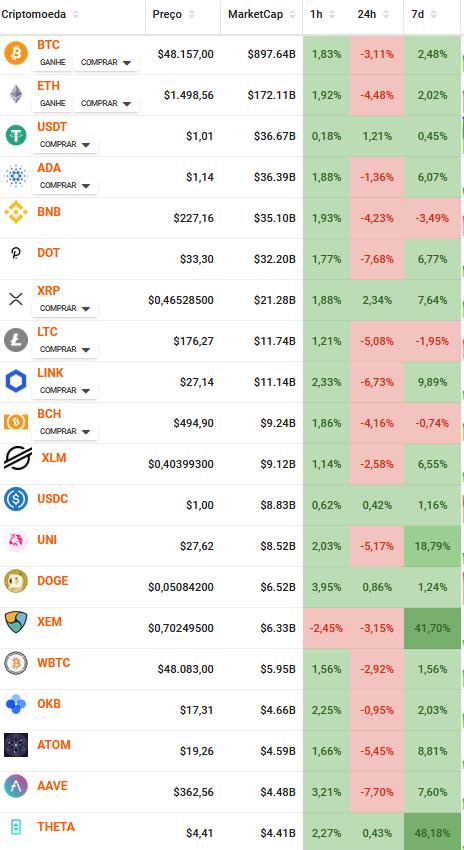 Marketcap principais moedas do mercado
