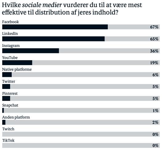 Content marketing i Danmark 2020