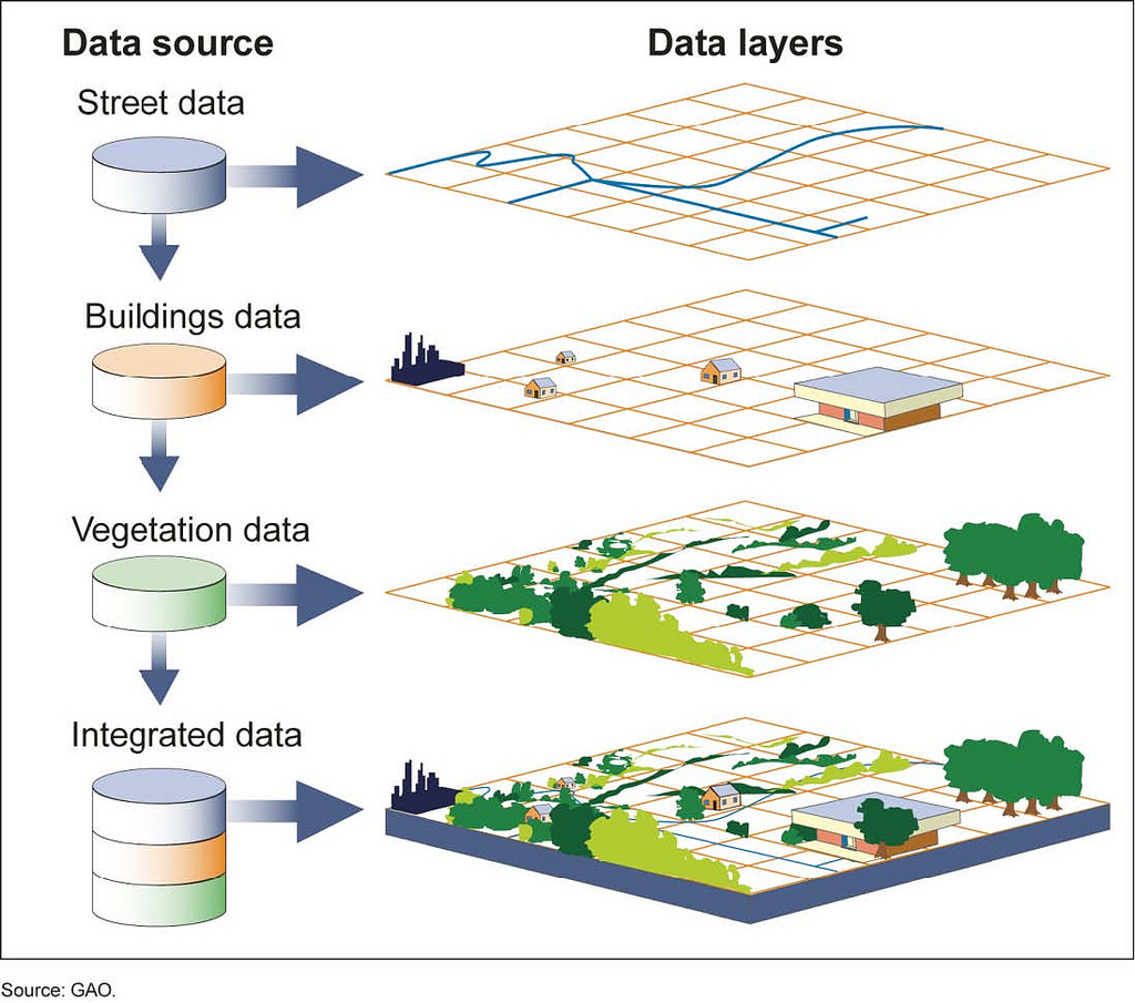 GIS data graphic explainer