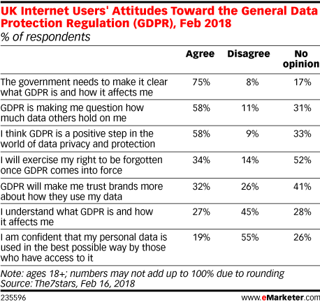 Chart showing UK internet users' attitudes toward the General Data Protection Regulation (GDPR) in 2018