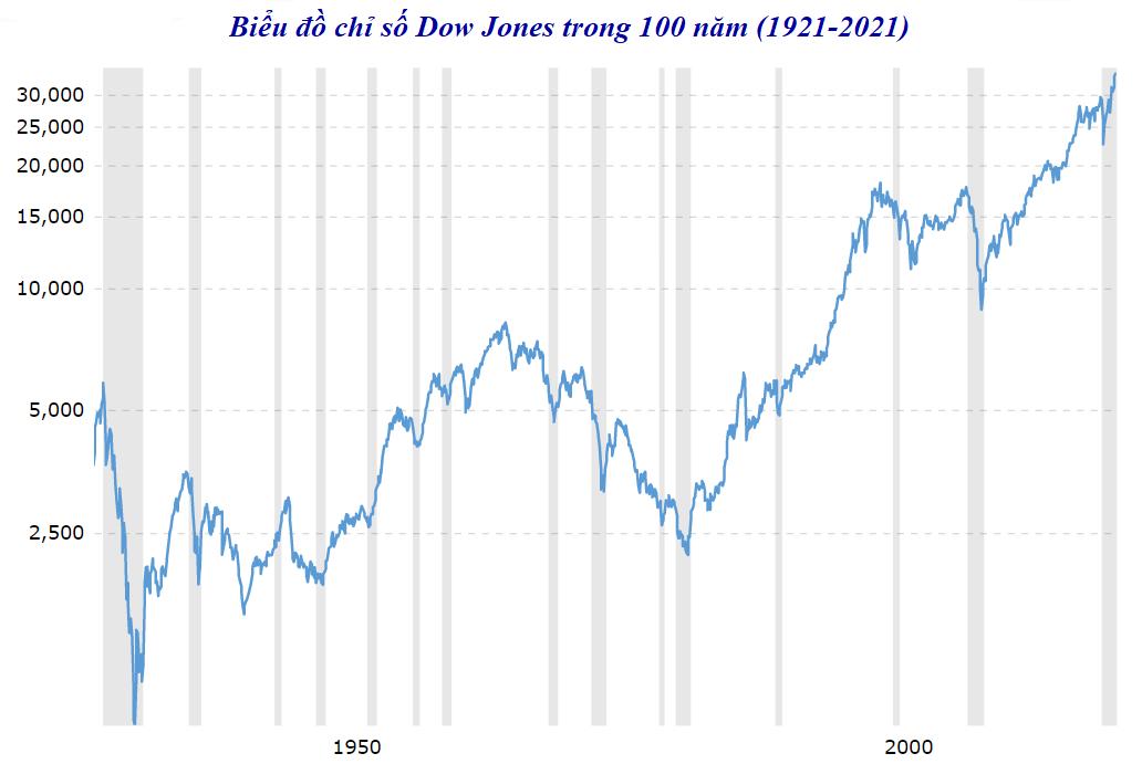 chỉ số Dow Jones 100 năm
