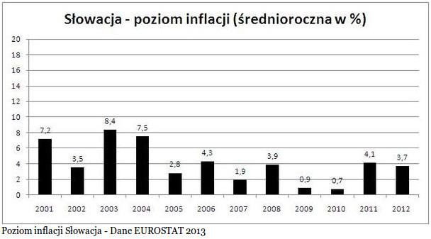 inflacja słowacja.jpg