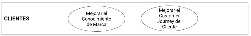 Ejemplo Perspectiva del Cliente del Cuadro de Mando Integral