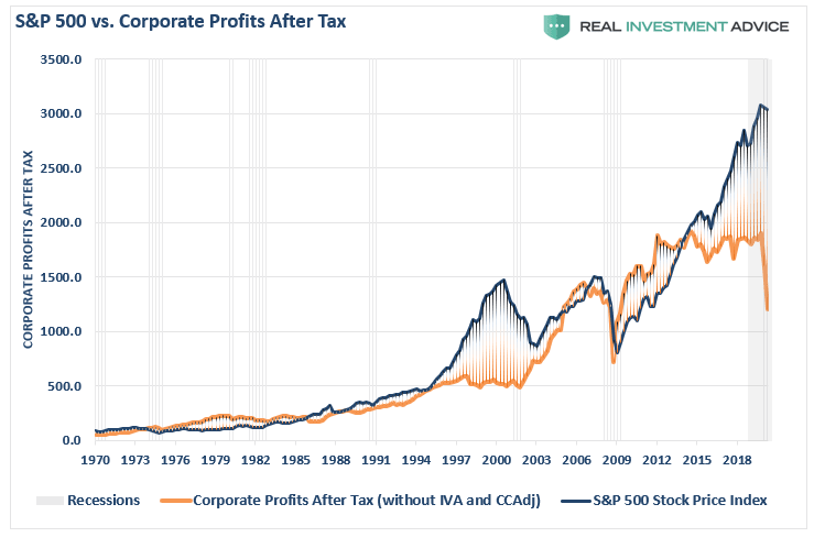 Corporate Profits After Tax vs. S&P 500
