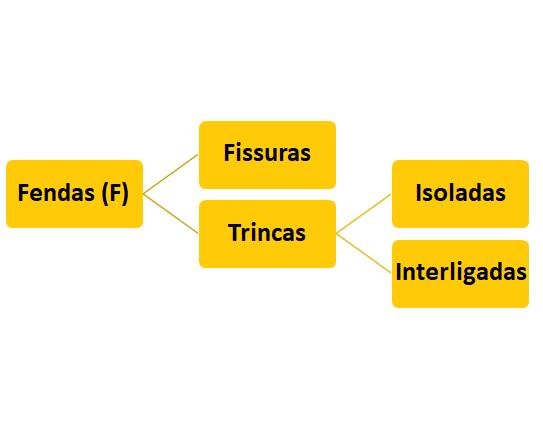 Fluxograma indicando que Fendas separam-se em Fissuras e Trincas, e Trincas, em Isoladas e Interligadas.