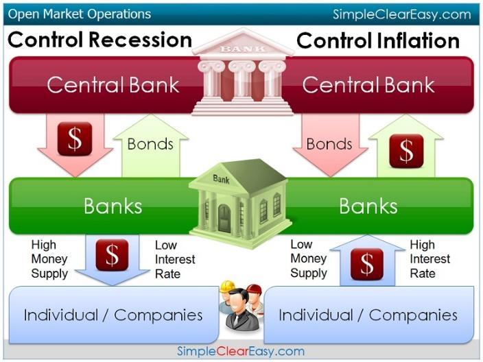 Open Market Operations - AP Monetary Policy