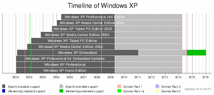 Windows XP timeline, http://en.wikipedia.org/wiki/Windows_XP, 7 Aug 2014