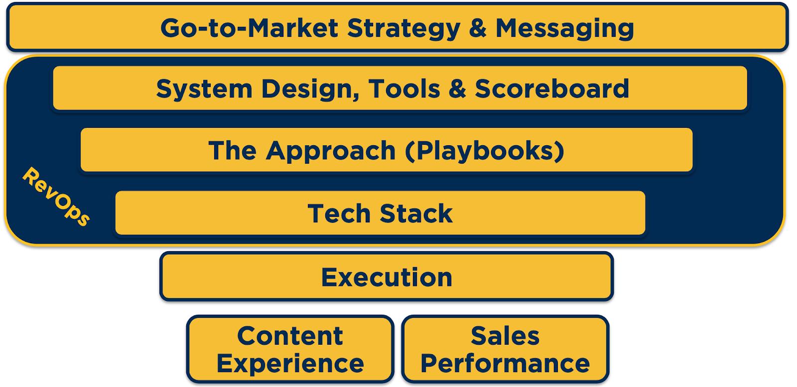 Revenue-Acceleration-Framework