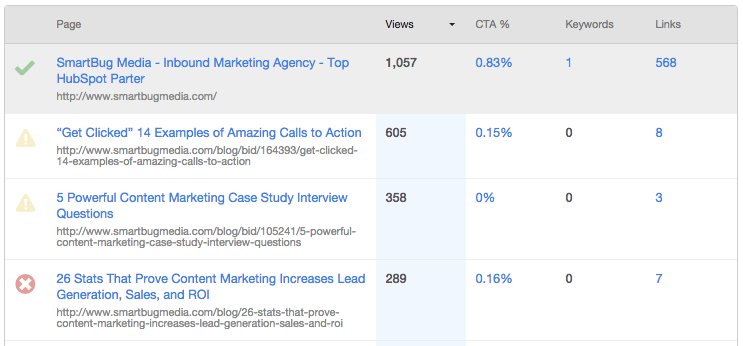 HubSpots Page Performance Tool helps examine your on-page SEO