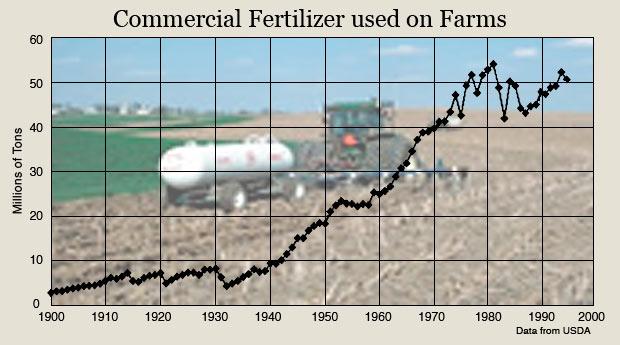 Image result for commercial fertiliser use on farms
