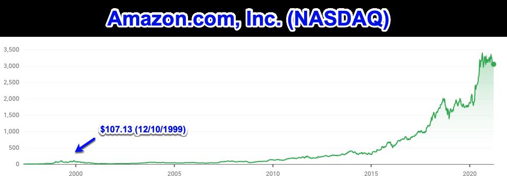 Amazon's stock prices
