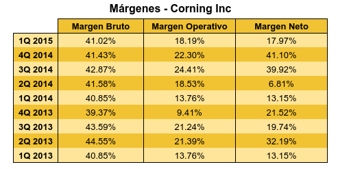 Tabla márgenes Corning.png