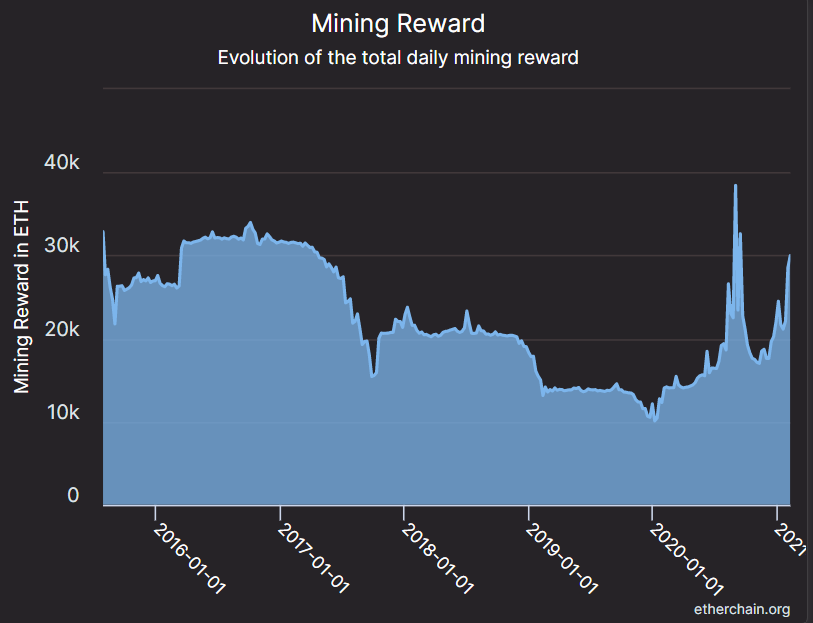 historical mining reward