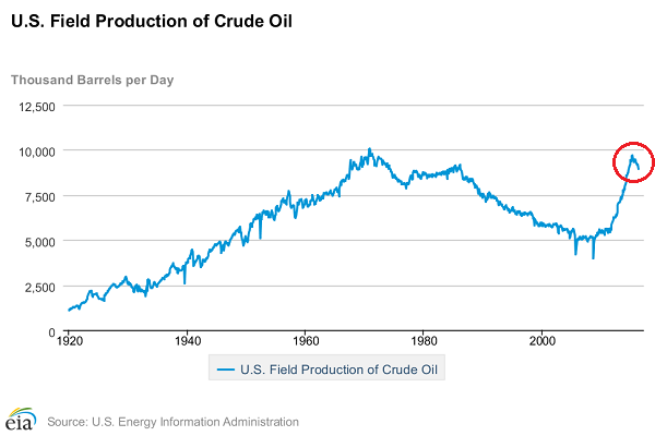 US Oil Production Through April.png