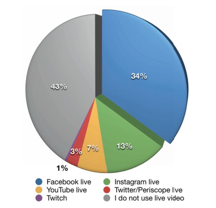 live-video-statistics-pie-chart
