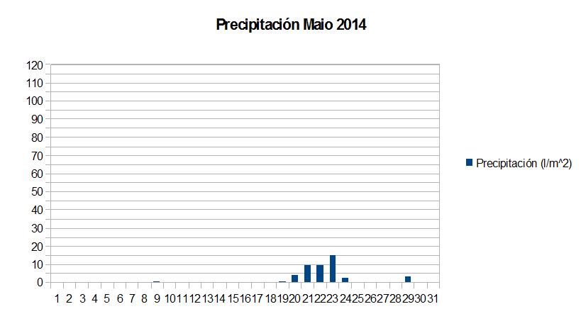 precipitacion maio.png