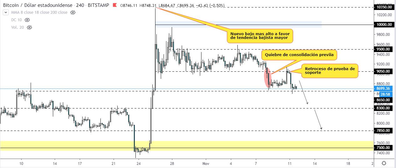 Proyección bajista a corto plazo del precio del Bitcoin