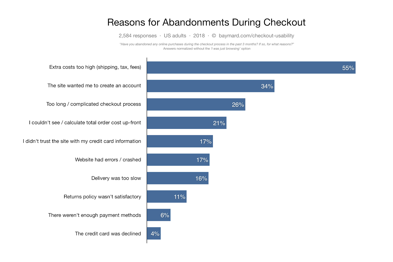 what is cart abandonment graph