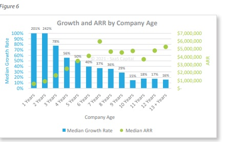 private SaaS company growth rates by company age