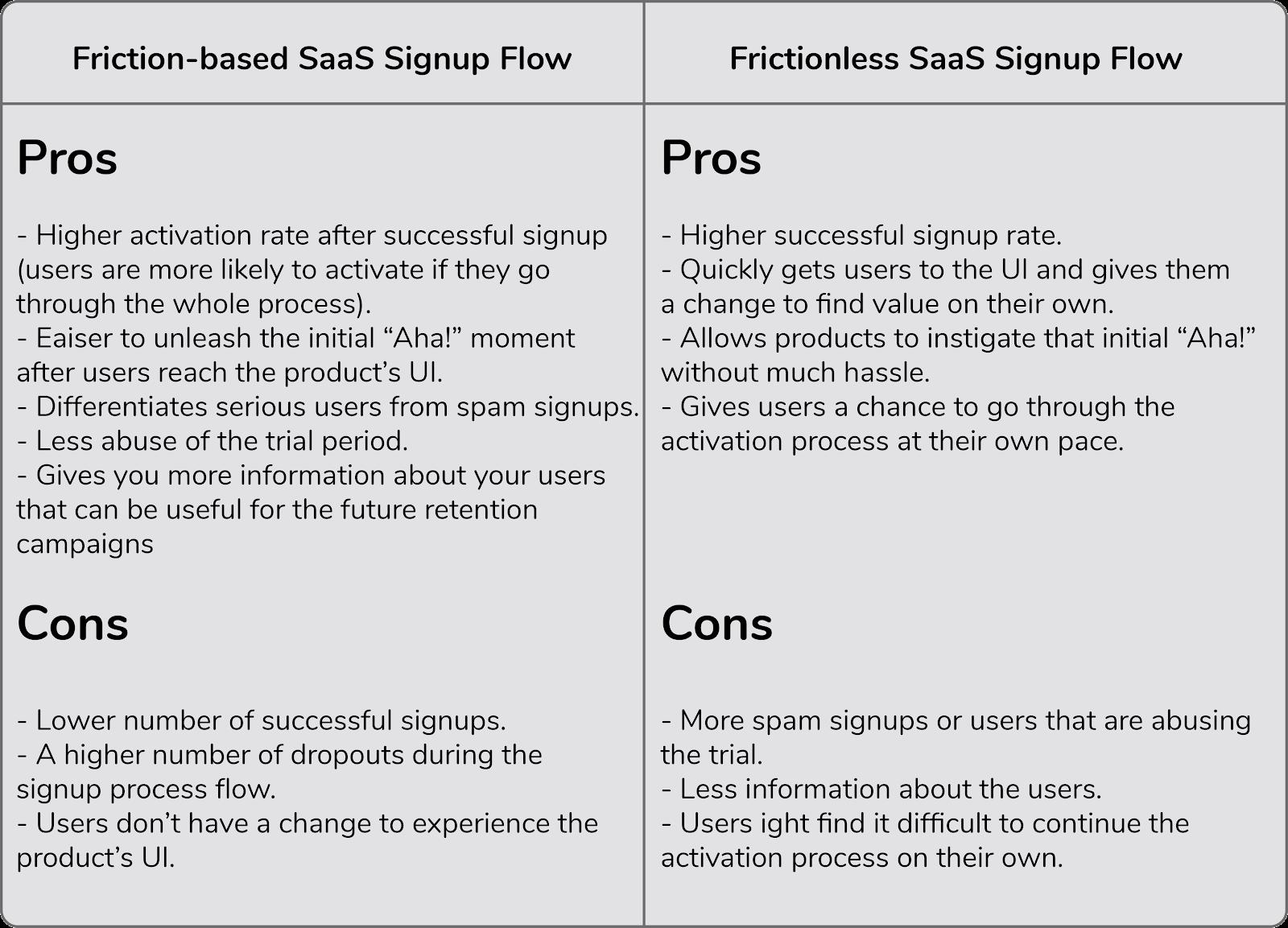 SaaS Signup Flow