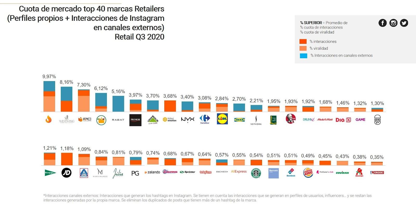 C:\Users\Marta-Numa\Downloads\ranking retail q32020.jpg
