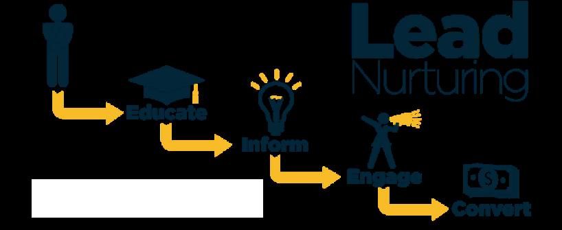 hilead-nurturing-process.png