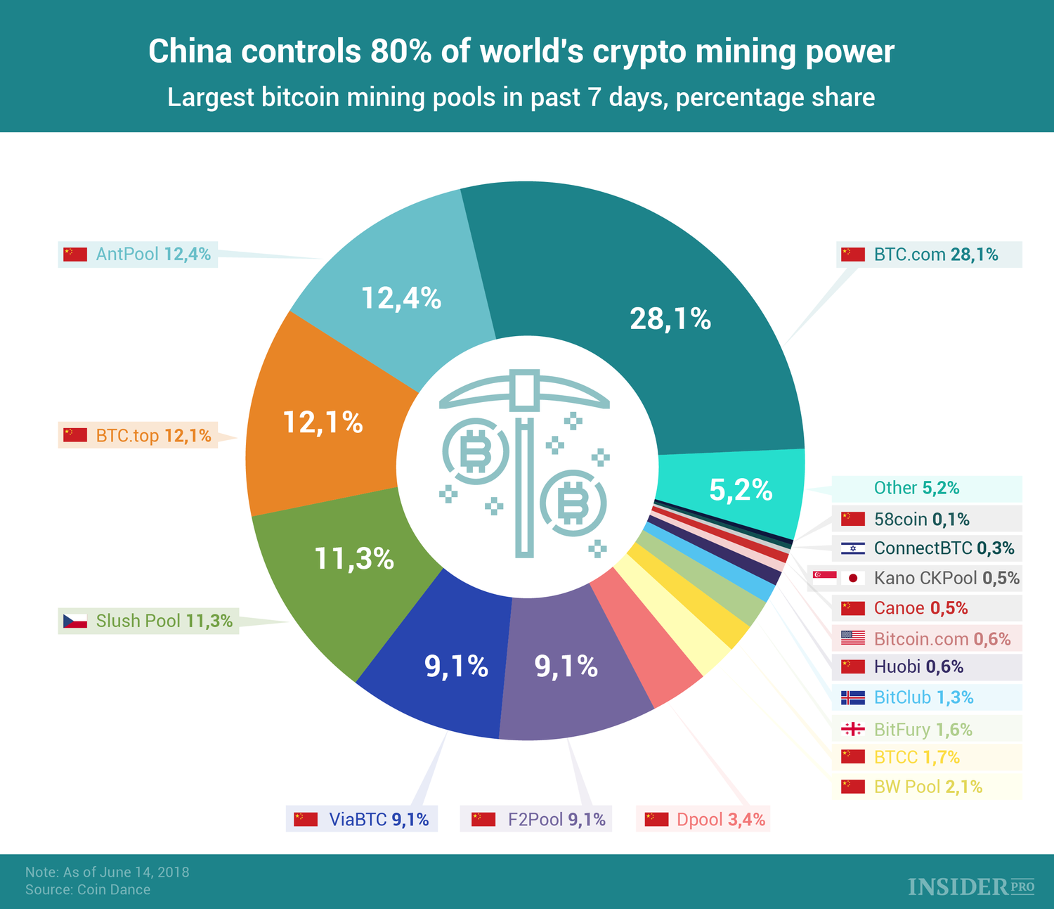 China controls 80% of the world's mining power.