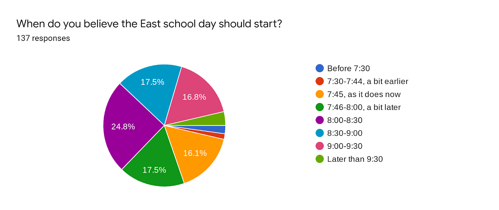 Forms response chart. Question title: When do you believe the East school day should start?. Number of responses: 137 responses.