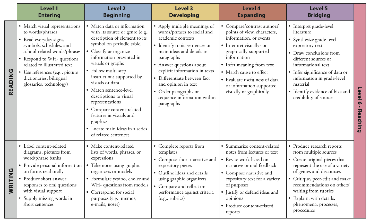 WIDA Can Do Descriptors for Reading and Writing, grades 9 - 12