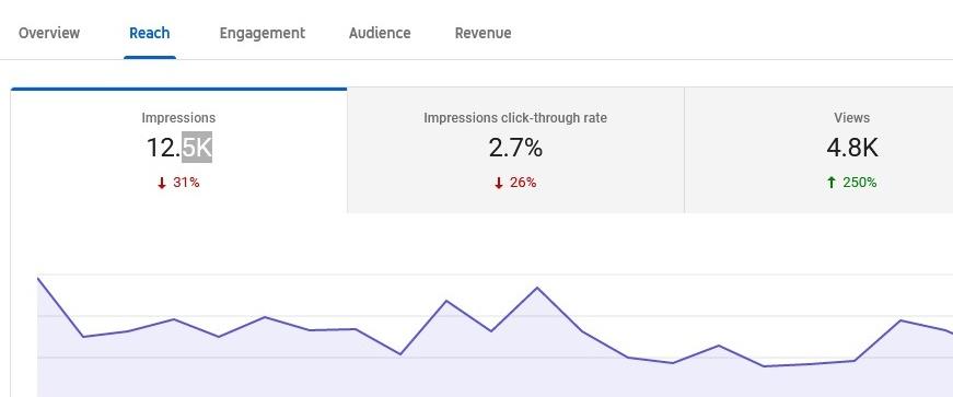 Impressions Click Through Rate