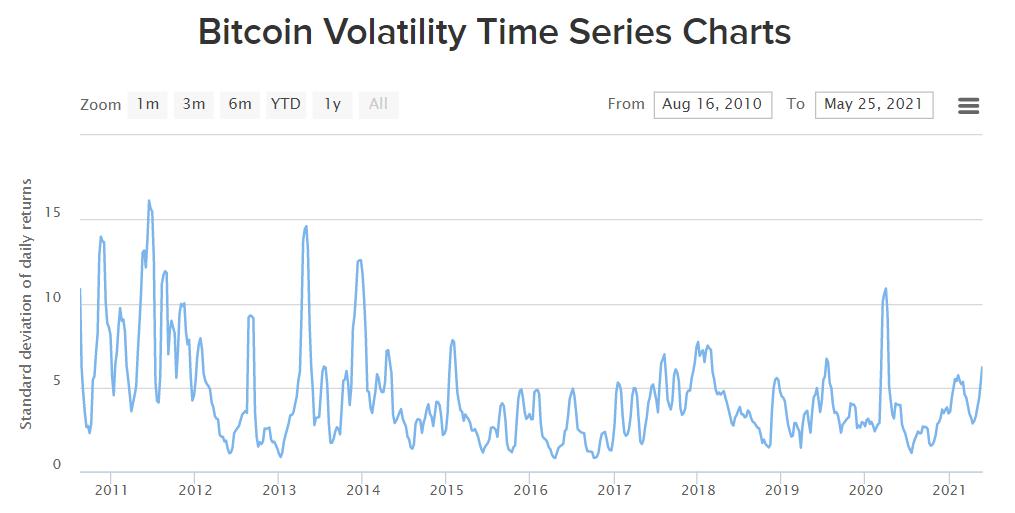 Bitcoin - Índice de Volatilidade