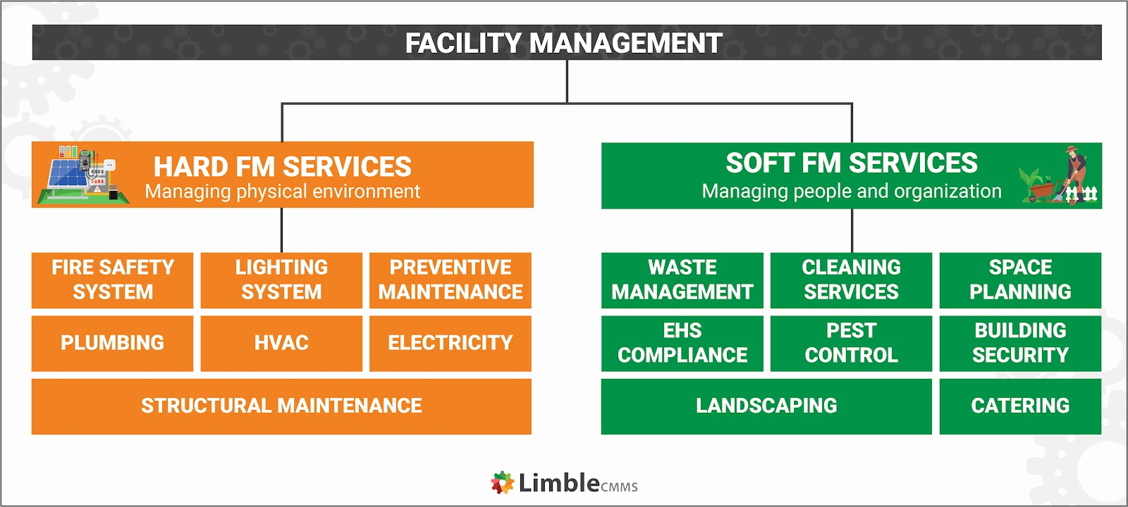 soft and hard facilities management services