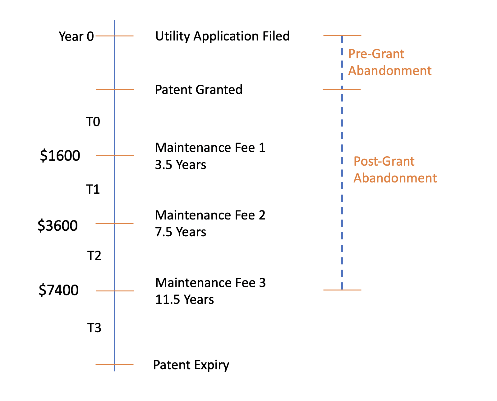Maintenance Fees of patents - Intellectual Property related costs